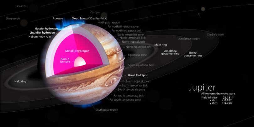 Jupiter_diagram.svg